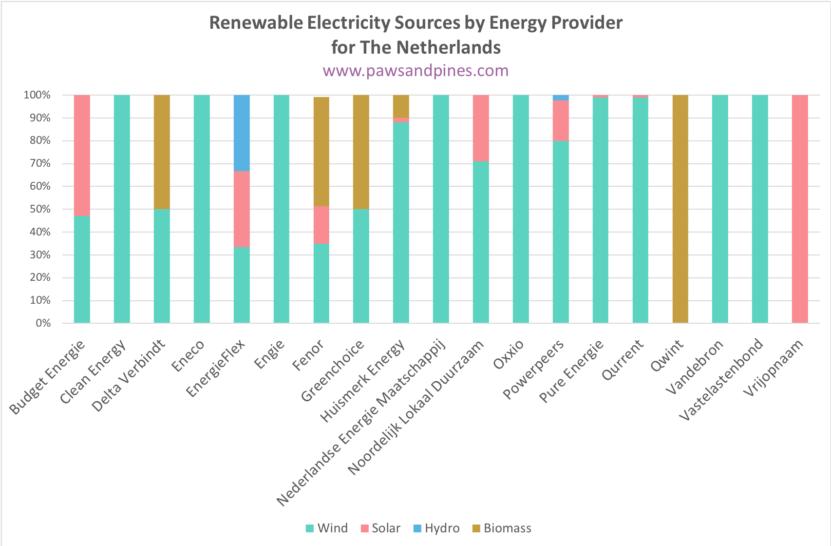 Renewable Electricity Sources by Green Energy Provider in the Netherlands