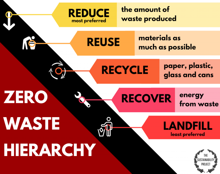 The Waste Hierarchy Image by The Sustainability Project